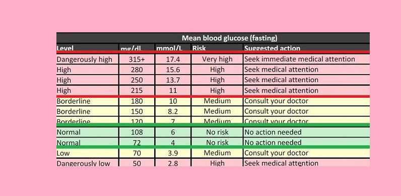 High Blood Sugar Charts  BesikEightyCo